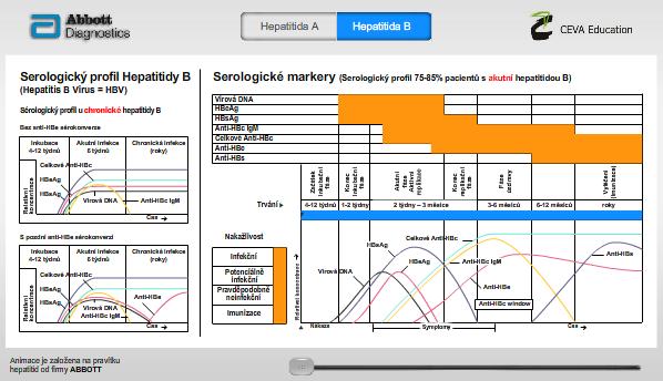 Virové hepatitidy - interaktivní pravítko